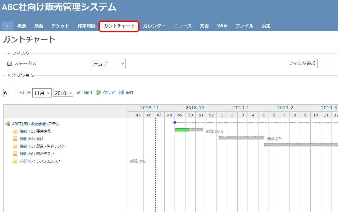 Redmineのガントチャート画面