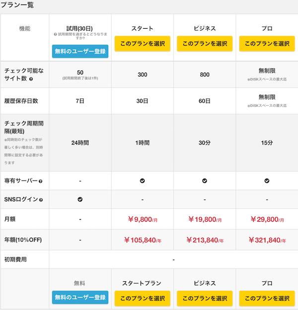 サイト更新の通知が受け取れる「サイトアラート」の価格