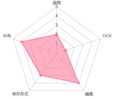 Scanner Proの総合評価のチャート