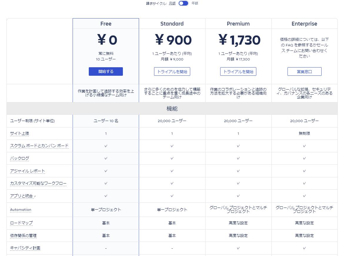 Jira Softwareの価格画面