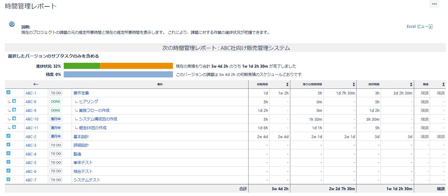 Jira Softwareの時間管理レポート画面